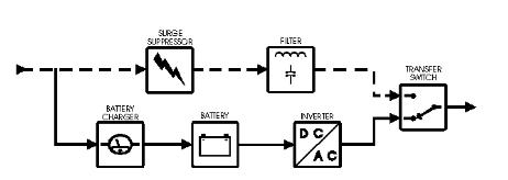 طرح شماتیک از online ups